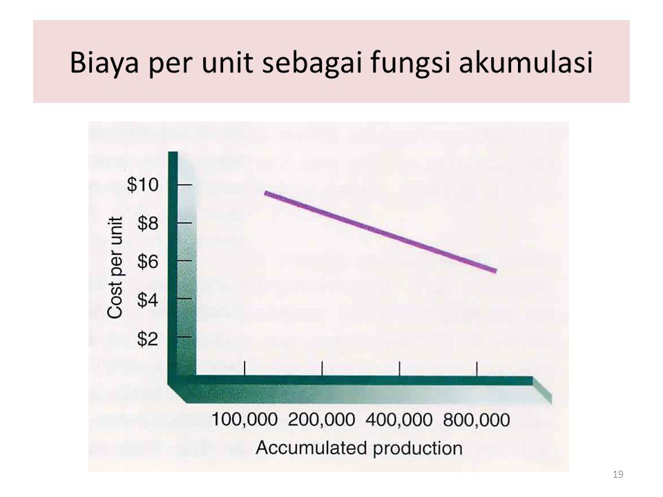 Biaya per unit sebagai fungsi akumulasi