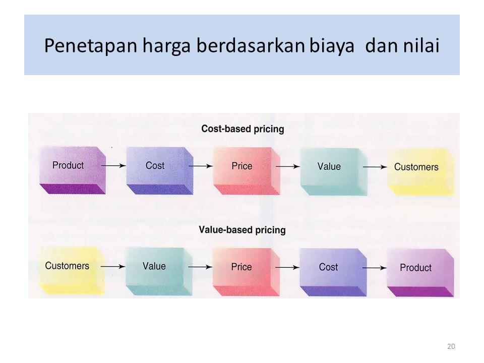 Penetapan harga berdasarkan biaya dan nilai