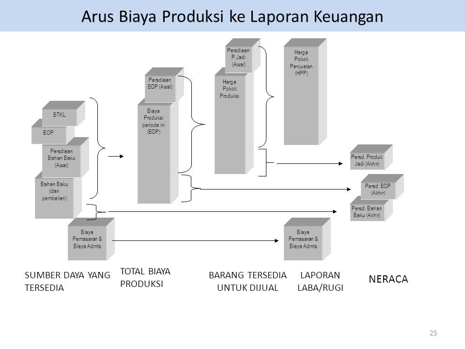 Arus Biaya Produksi ke Laporan Keuangan