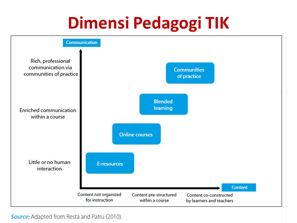 Dimensi Pedagogi TIK