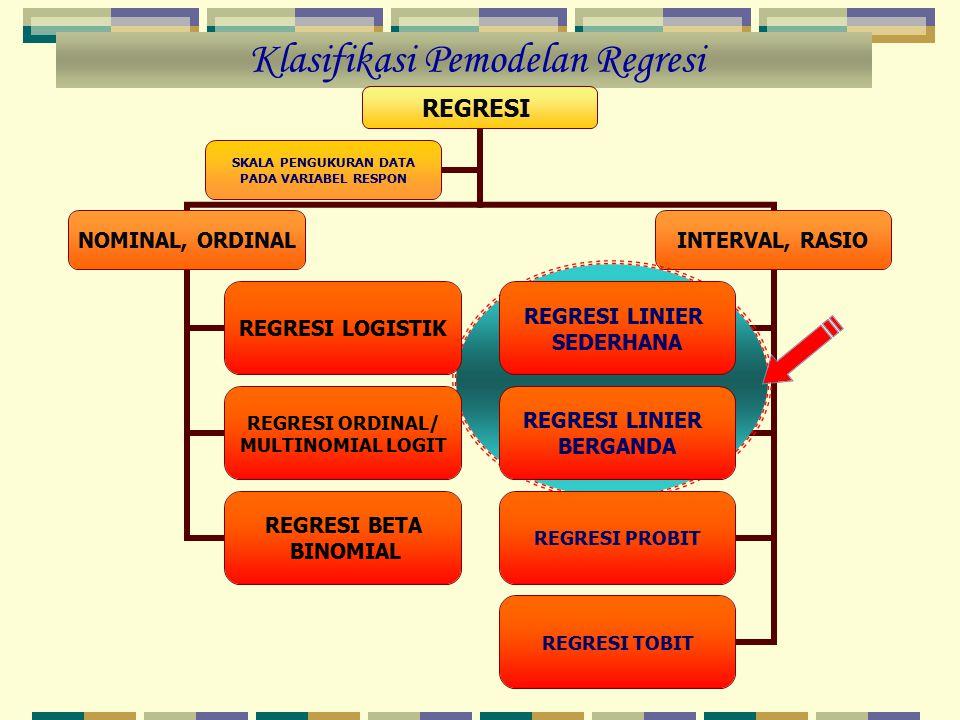Klasifikasi Pemodelan Regresi