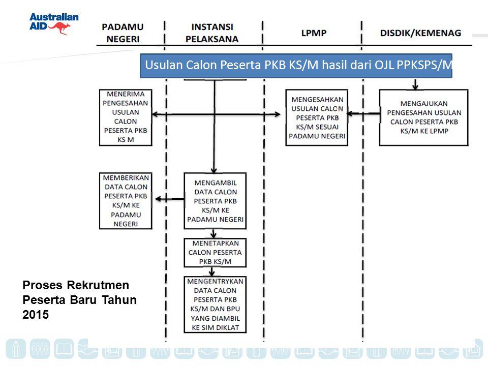 Usulan Calon Peserta PKB KS/M hasil dari OJL PPKSPS/M