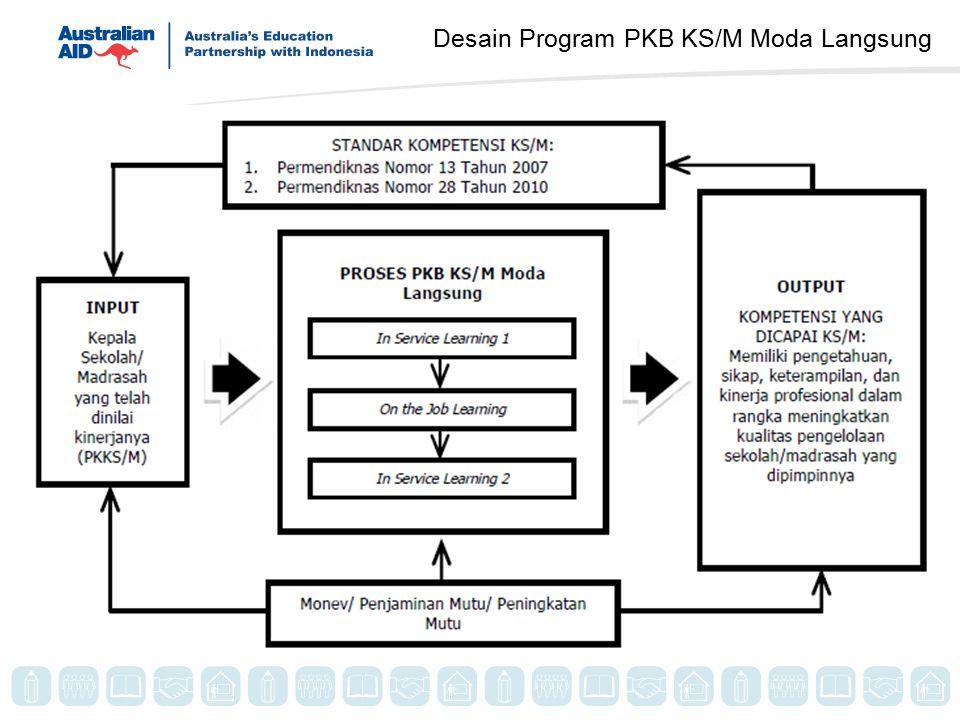 Desain Program PKB KS/M Moda Langsung