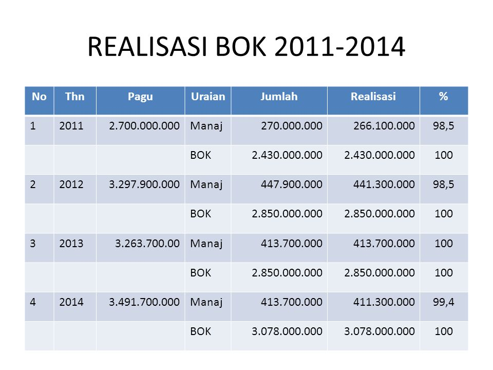 REALISASI BOK 2011-2014 No Thn Pagu Uraian Jumlah Realisasi % 1 2011