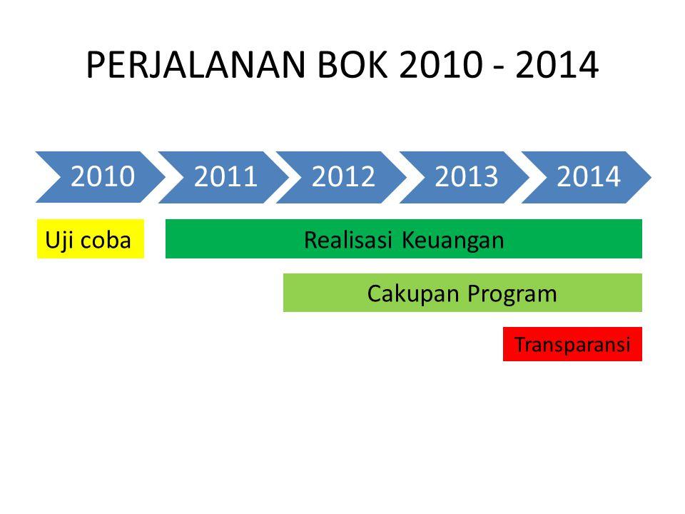 PERJALANAN BOK 2010 - 2014 Uji coba Realisasi Keuangan Cakupan Program