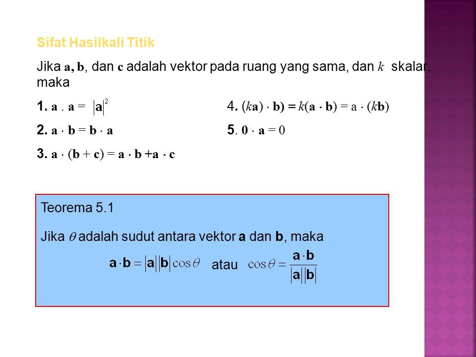 Sifat Hasilkali Titik Jika a, b, dan c adalah vektor pada ruang yang sama, dan k skalar, maka. a . a = 4. (ka)  b) = k(a  b) = a  (kb)