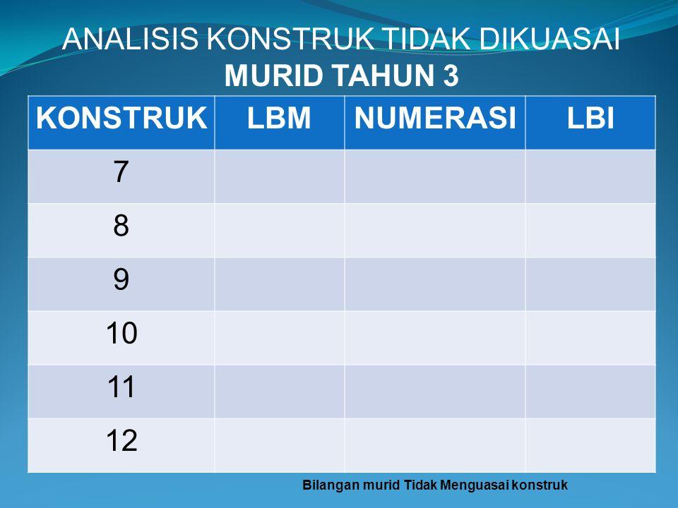 Bilangan murid Tidak Menguasai konstruk
