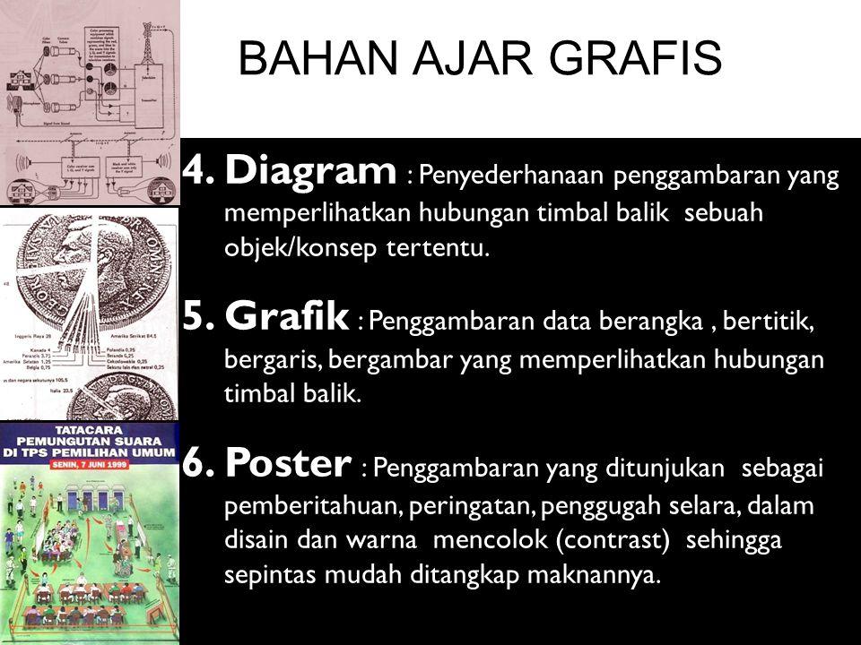 BAHAN AJAR GRAFIS 4. Diagram : Penyederhanaan penggambaran yang memperlihatkan hubungan timbal balik sebuah objek/konsep tertentu.