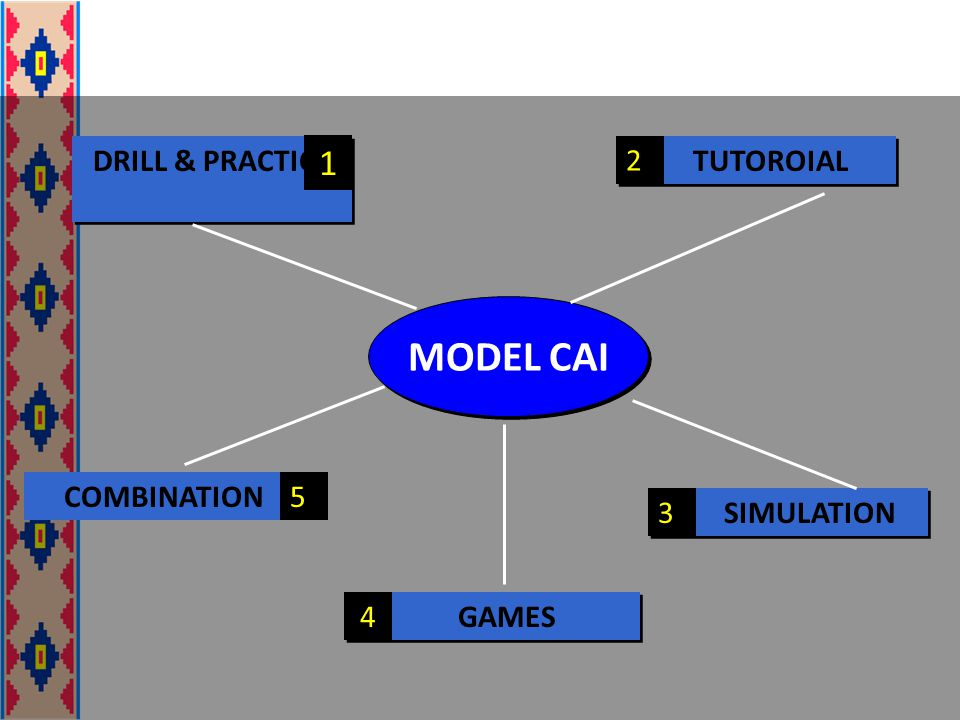MODEL CAI 1 DRILL & PRACTICE TUTOROIAL 2 SIMULATION 3 GAMES 4