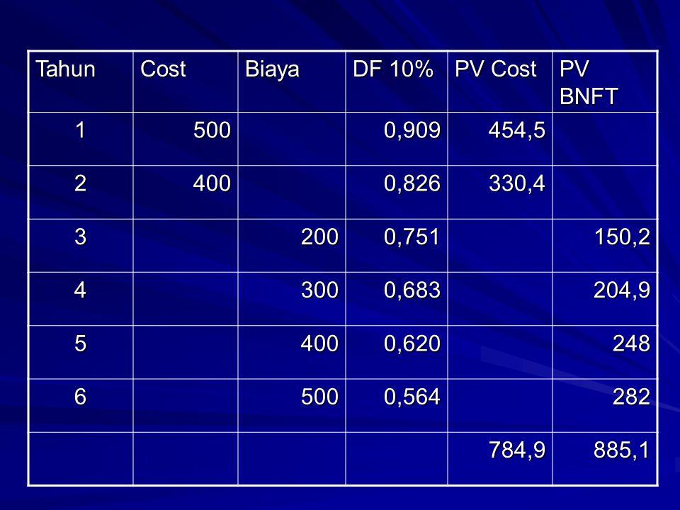 Tahun Cost. Biaya. DF 10% PV Cost. PV BNFT. 1. 500. 0,909. 454,5. 2. 400. 0,826. 330,4.