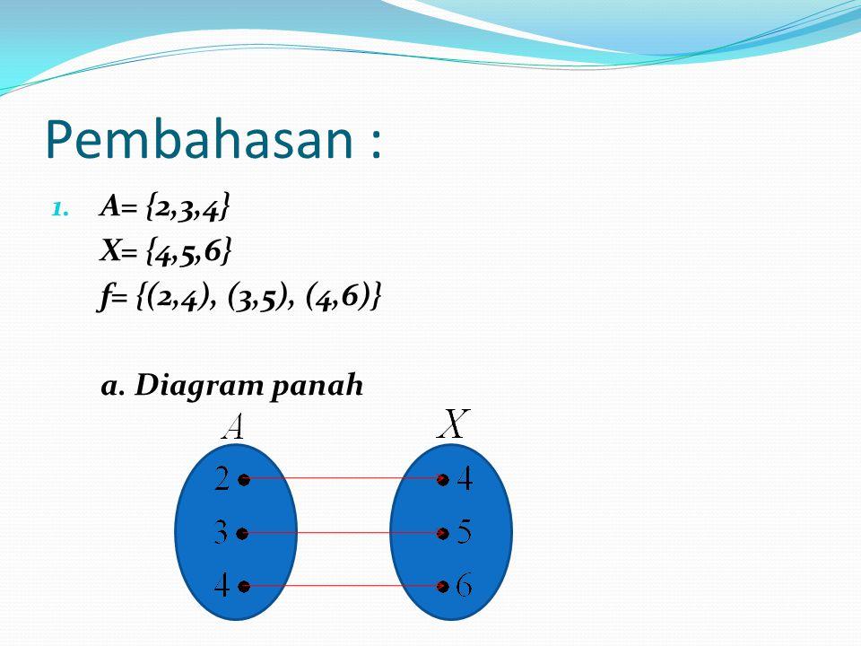 Pembahasan : A= {2,3,4} X= {4,5,6} f= {(2,4), (3,5), (4,6)}
