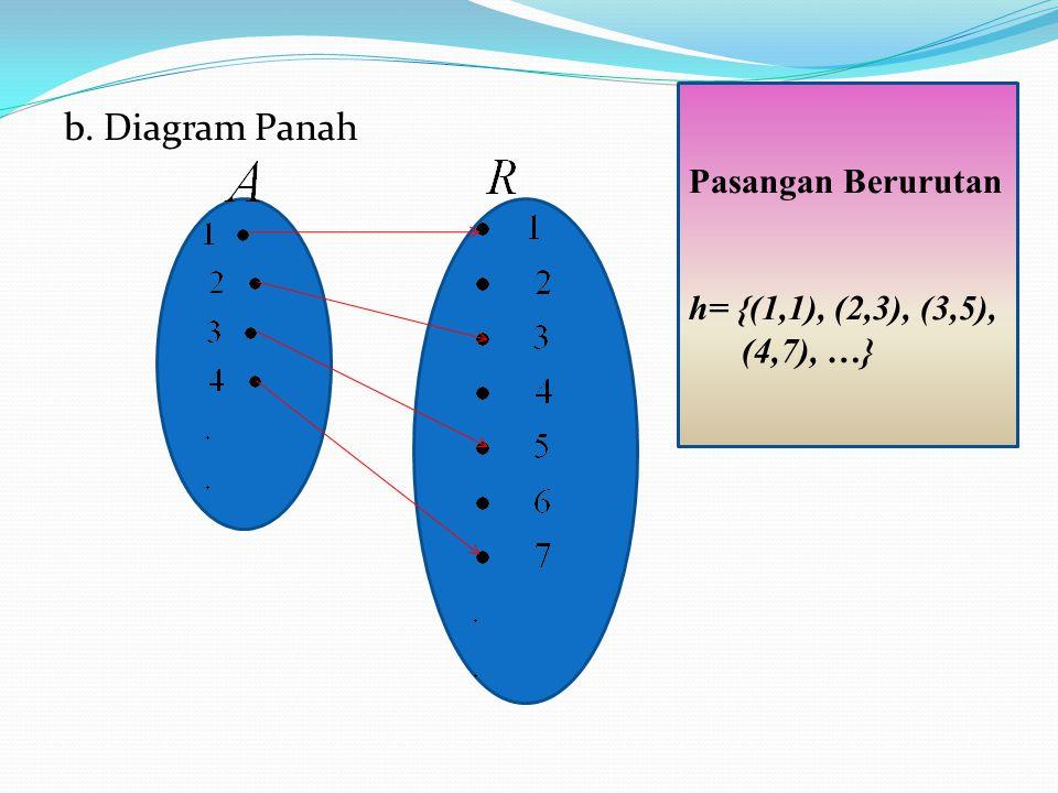 Pasangan Berurutan h= {(1,1), (2,3), (3,5), (4,7), …} b. Diagram Panah