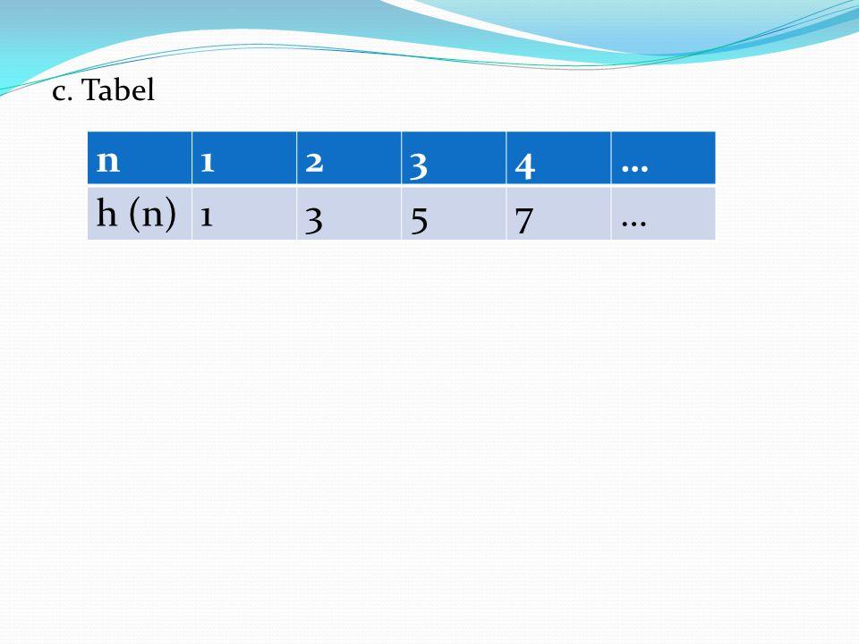 c. Tabel n 1 2 3 4 … h (n) 5 7