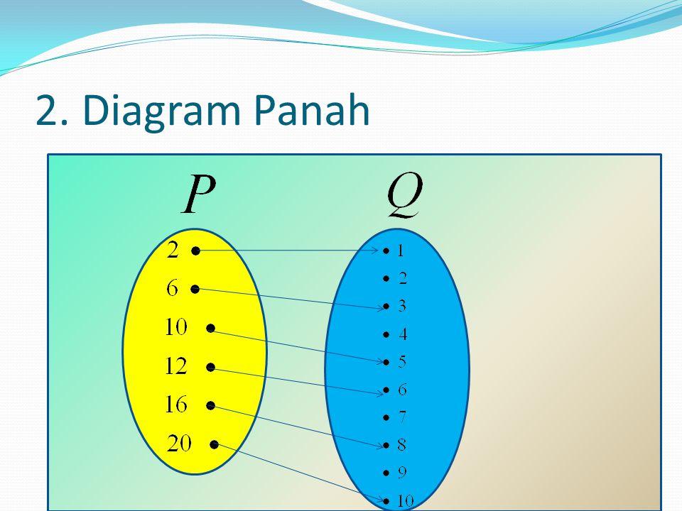 2. Diagram Panah