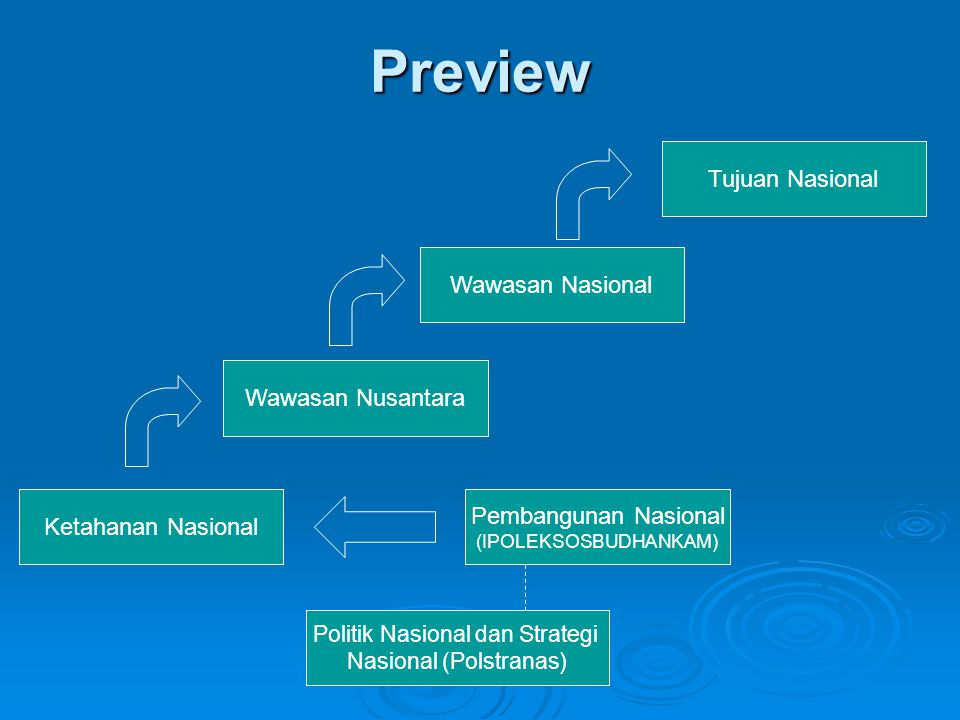 Preview Tujuan Nasional Wawasan Nasional Wawasan Nusantara