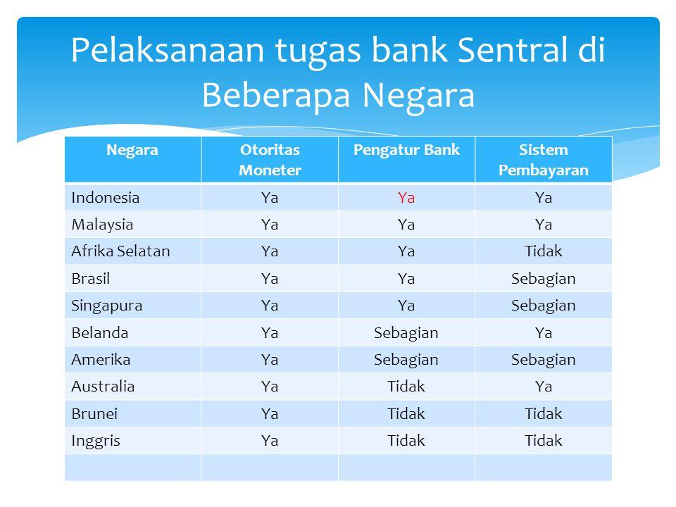 Pelaksanaan tugas bank Sentral di Beberapa Negara
