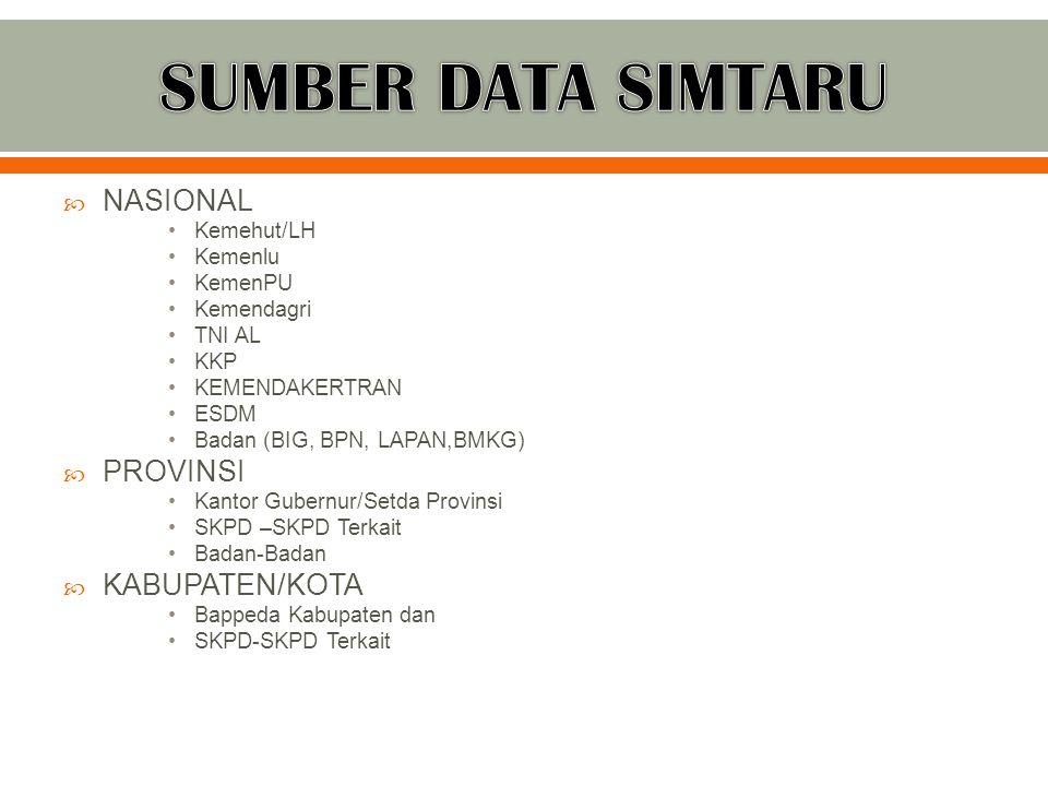 SUMBER DATA SIMTARU NASIONAL PROVINSI KABUPATEN/KOTA Kemehut/LH