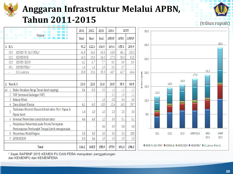 Anggaran Infrastruktur Melalui APBN, Tahun 2011-2015