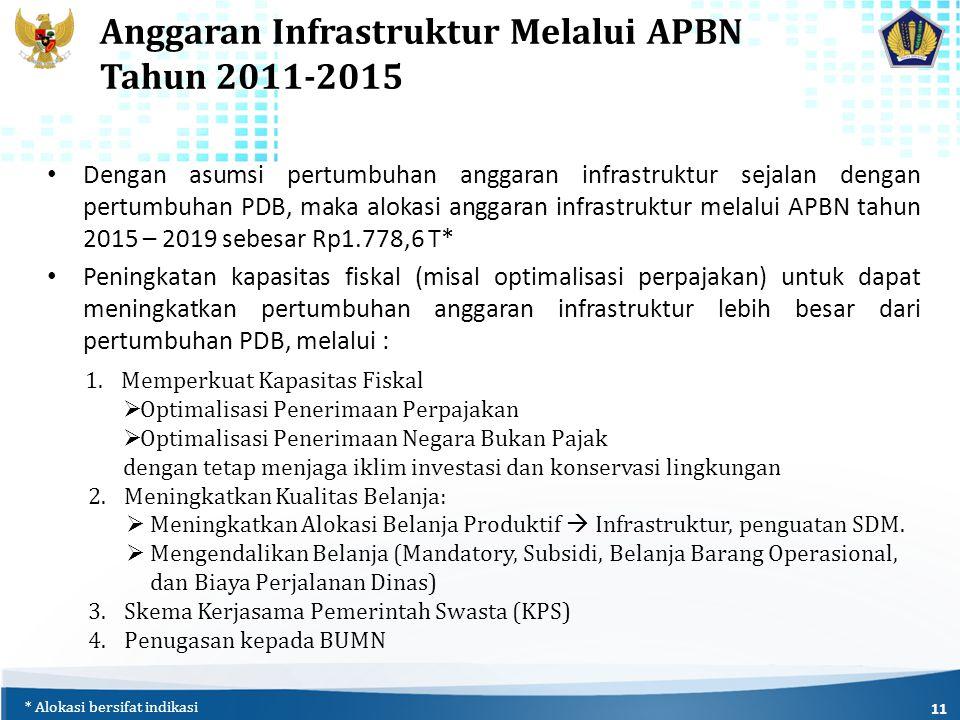 Anggaran Infrastruktur Melalui APBN Tahun 2011-2015