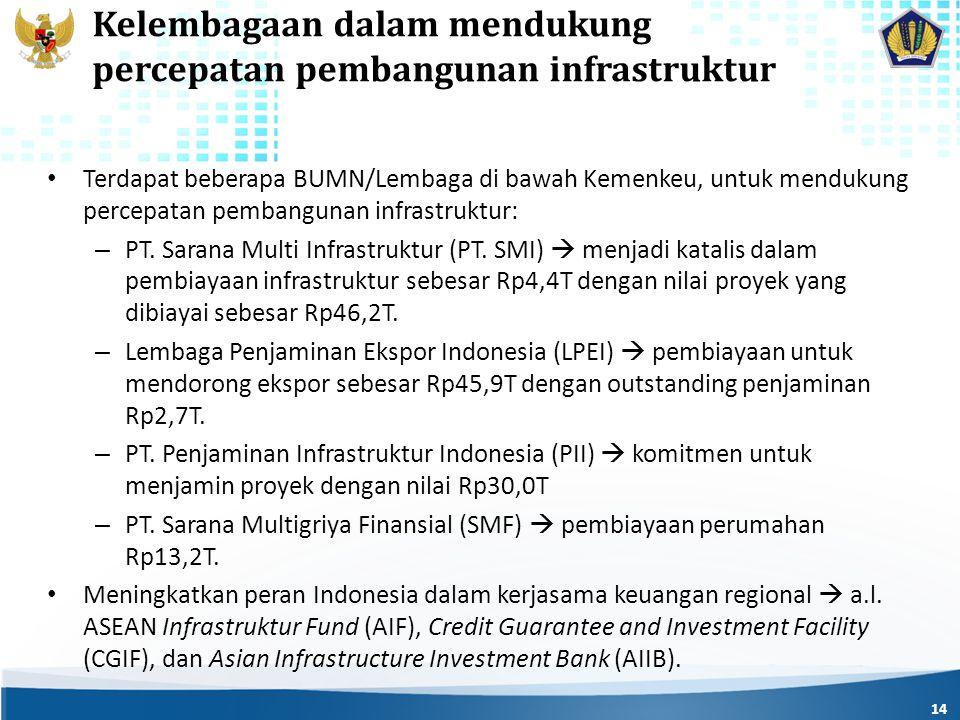Kelembagaan dalam mendukung percepatan pembangunan infrastruktur