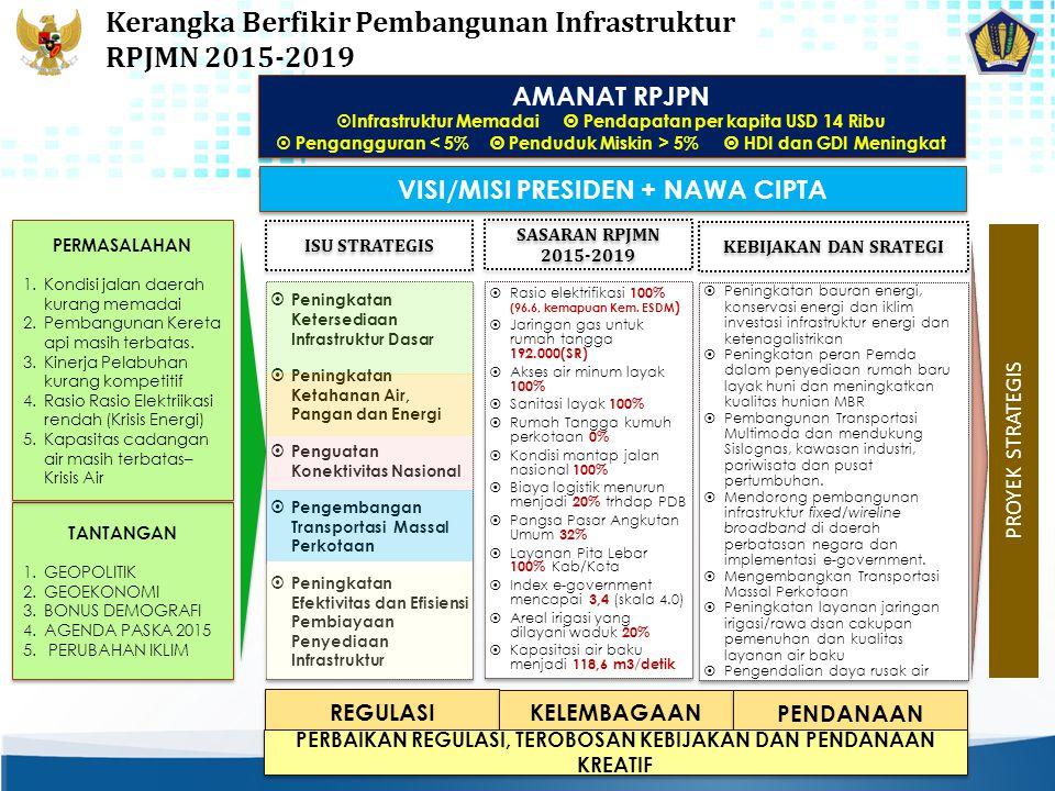 Kerangka Berfikir Pembangunan Infrastruktur RPJMN 2015-2019