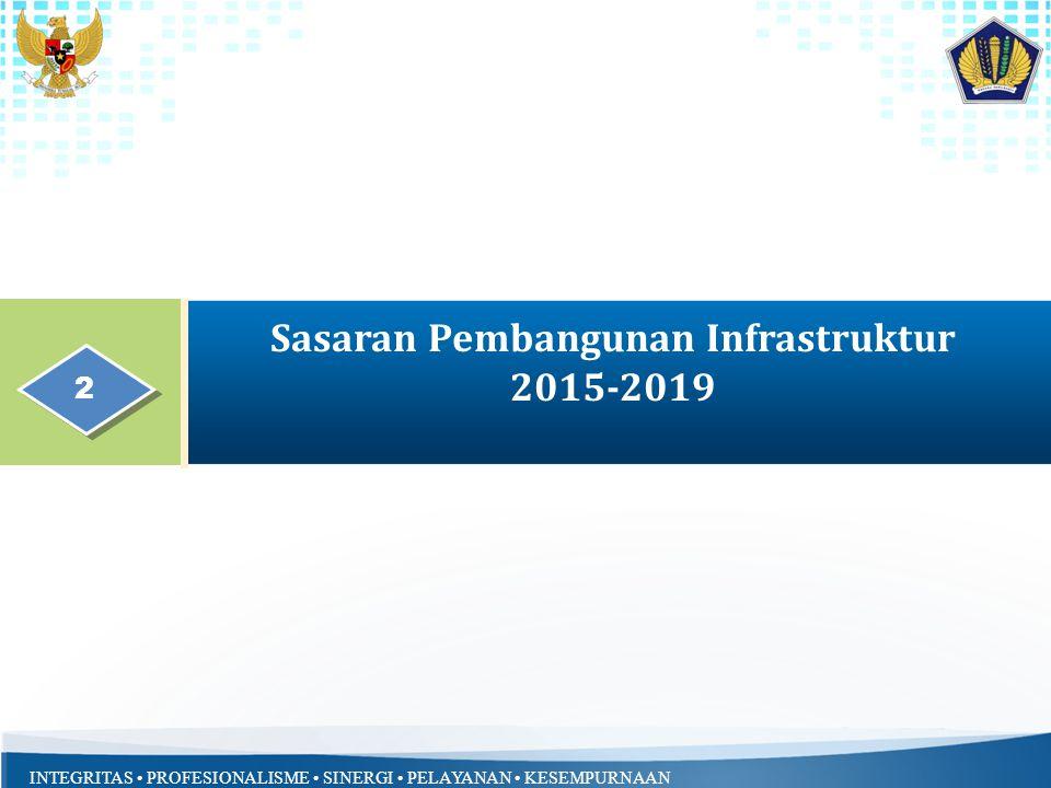 Sasaran Pembangunan Infrastruktur 2015-2019