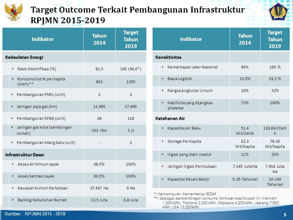 Target Outcome Terkait Pembangunan Infrastruktur RPJMN 2015-2019