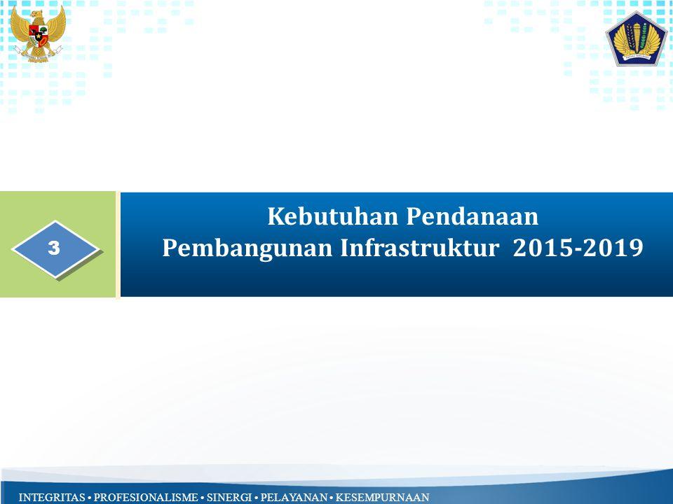Kebutuhan Pendanaan Pembangunan Infrastruktur 2015-2019