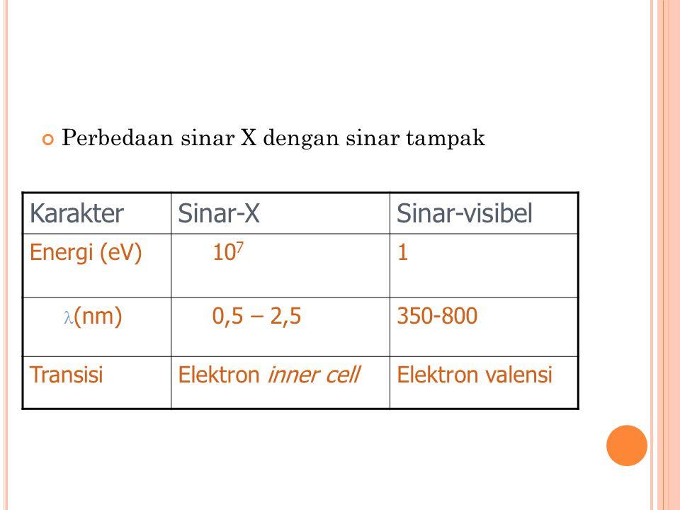 Karakter Sinar-X Sinar-visibel Perbedaan sinar X dengan sinar tampak