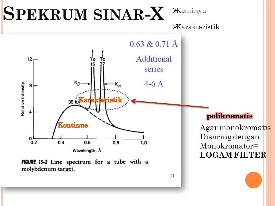 Spekrum sinar-X Agar monokromatis Disaring dengan Monokromator=