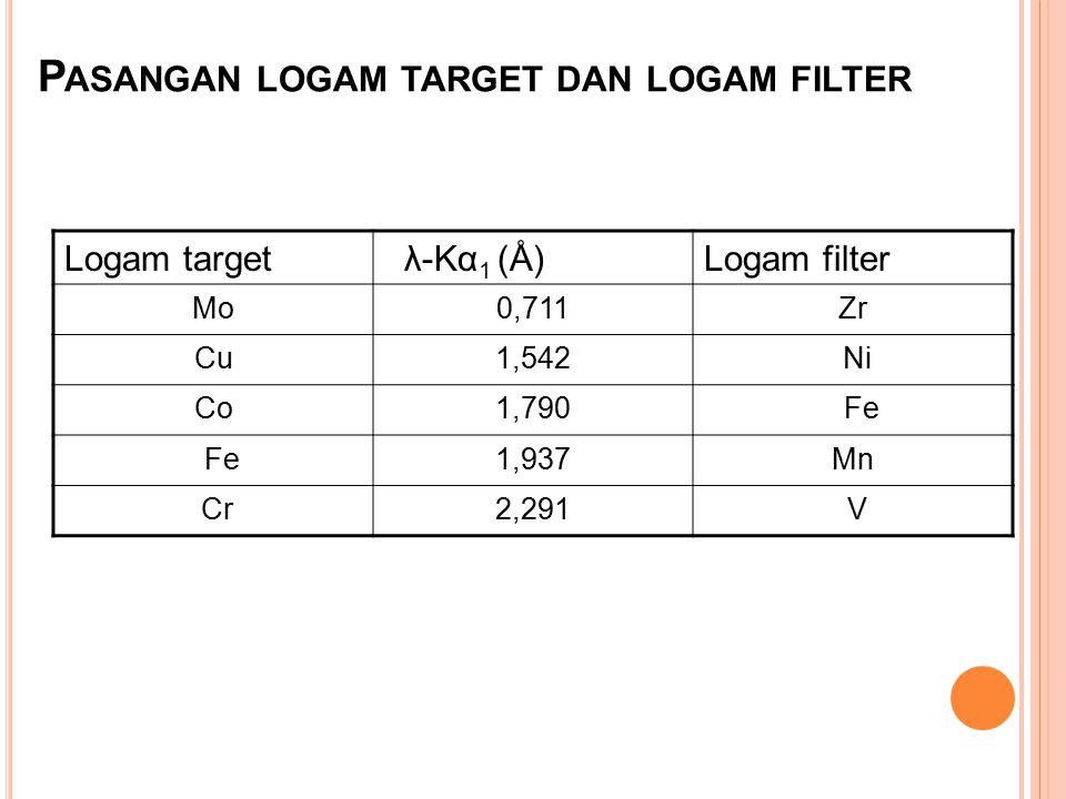 Pasangan logam target dan logam filter