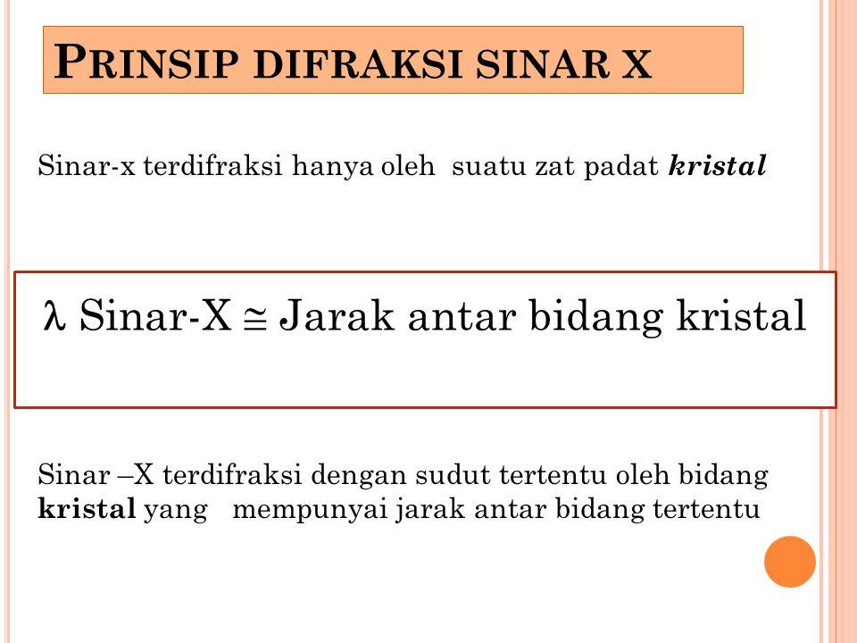 Prinsip difraksi sinar x