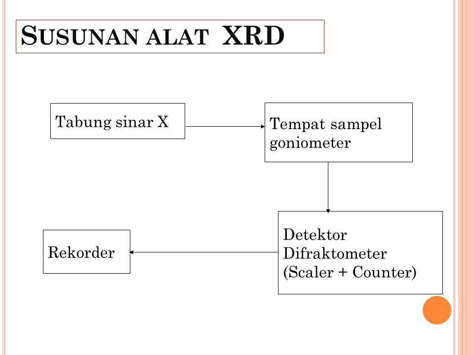 Susunan alat XRD Tabung sinar X Tempat sampel goniometer Detektor
