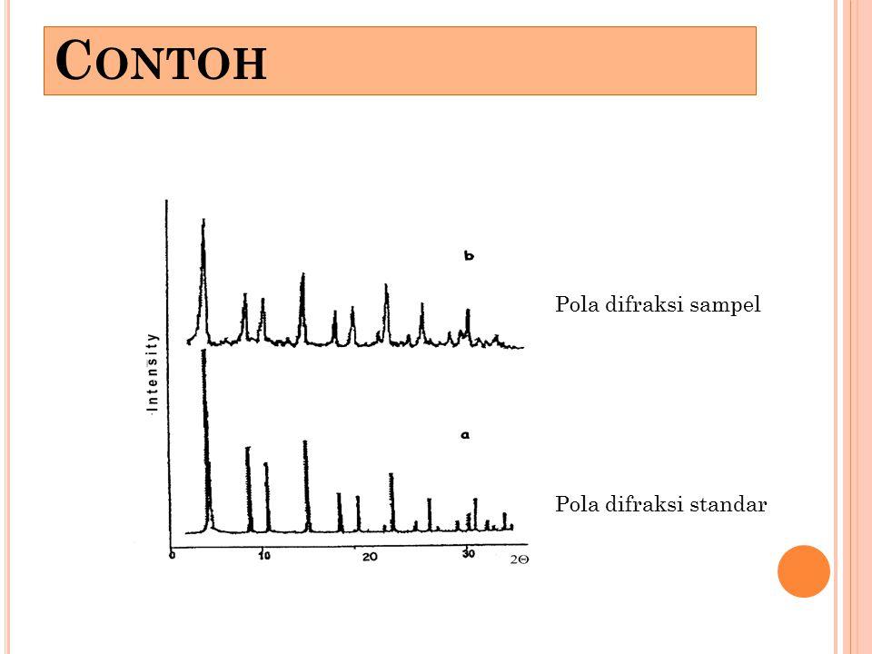 Contoh Pola difraksi sampel Pola difraksi standar