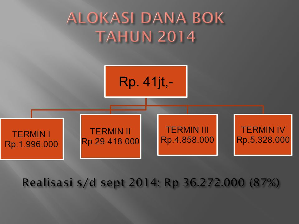 Realisasi s/d sept 2014: Rp 36.272.000 (87%)