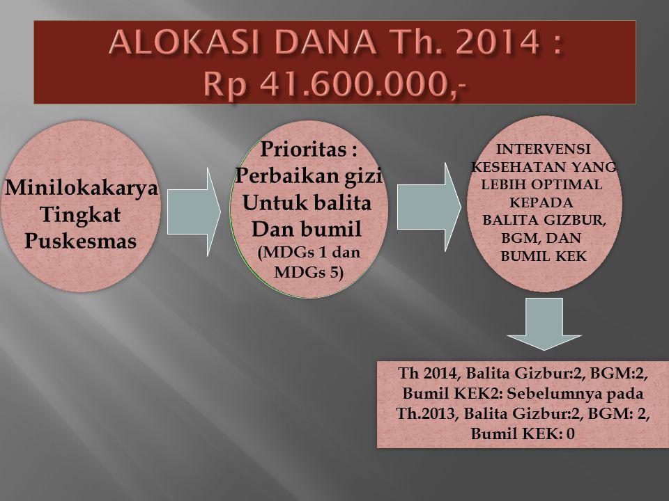 ALOKASI DANA Th. 2014 : Rp 41.600.000,- Prioritas : Prioritas :