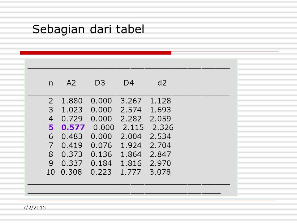 Sebagian dari tabel ___________________________________________
