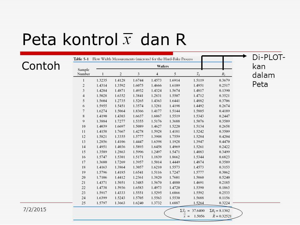 Peta kontrol dan R Di-PLOT-kan dalam Peta Contoh 4/17/2017