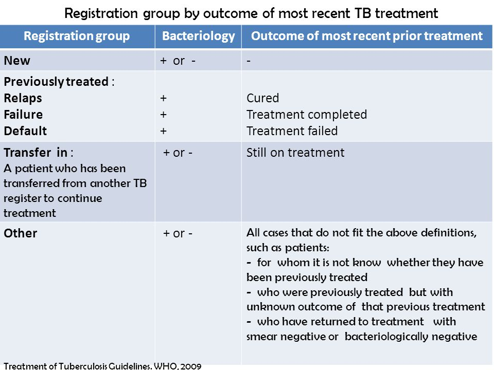 Registration group by outcome of most recent TB treatment