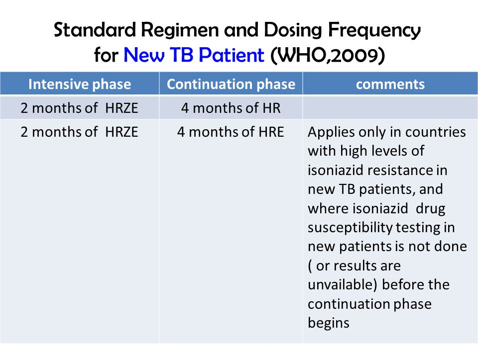 Standard Regimen and Dosing Frequency for New TB Patient (WHO,2009)