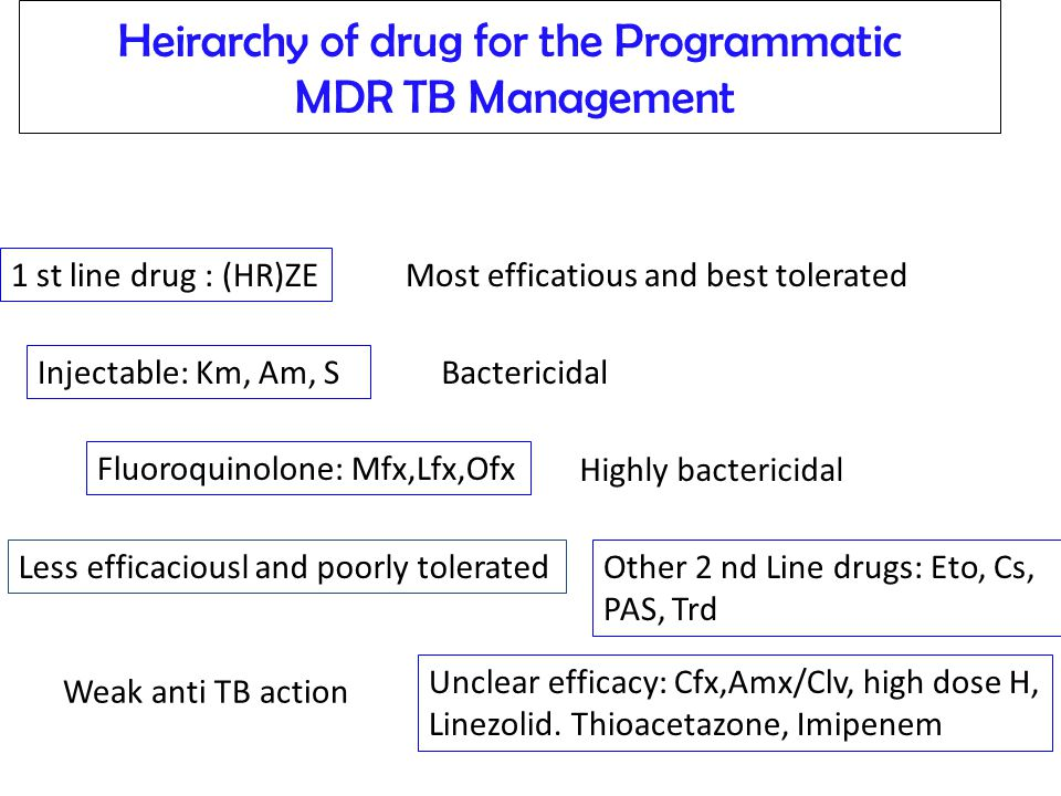 Heirarchy of drug for the Programmatic MDR TB Management