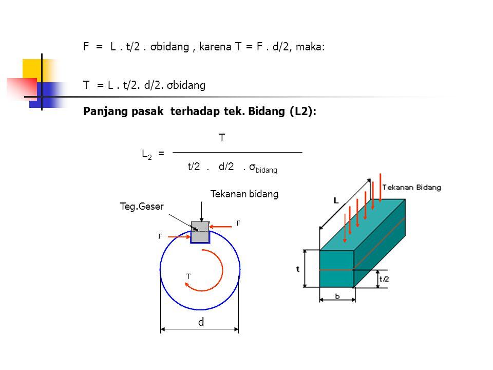 F = L . t/2 . σbidang , karena T = F . d/2, maka: