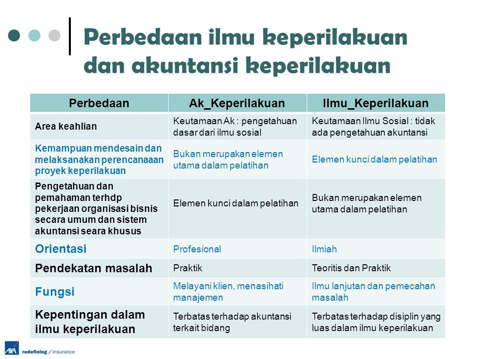 Perbedaan ilmu keperilakuan dan akuntansi keperilakuan