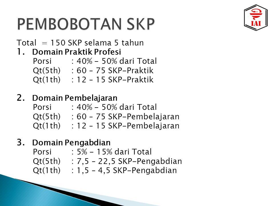 PEMBOBOTAN SKP Total = 150 SKP selama 5 tahun Domain Praktik Profesi