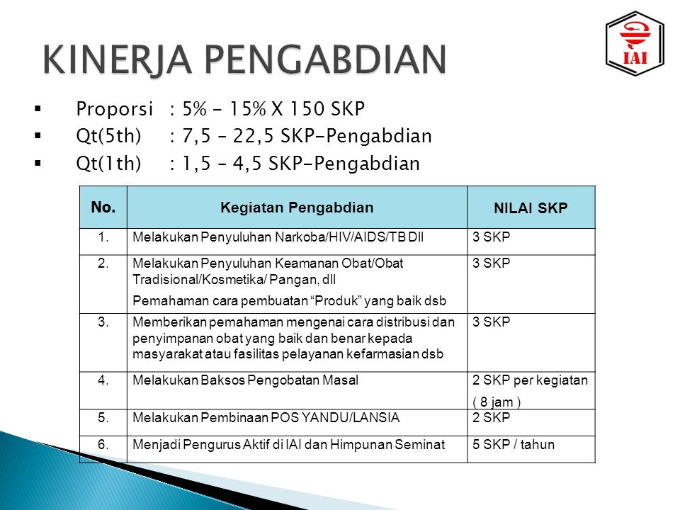 KINERJA PENGABDIAN Proporsi : 5% - 15% X 150 SKP