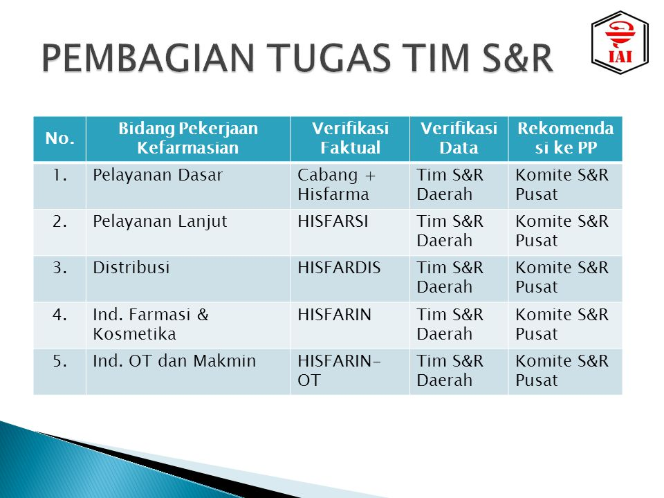 PEMBAGIAN TUGAS TIM S&R