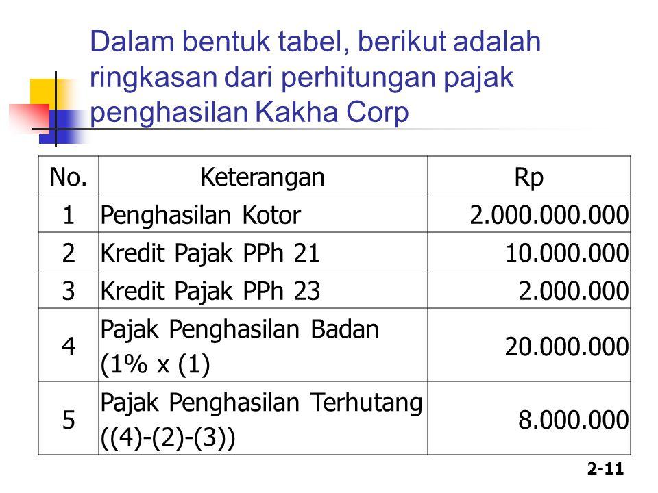 Dalam bentuk tabel, berikut adalah ringkasan dari perhitungan pajak penghasilan Kakha Corp