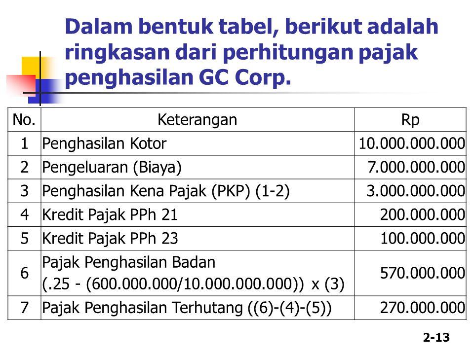 Dalam bentuk tabel, berikut adalah ringkasan dari perhitungan pajak penghasilan GC Corp.