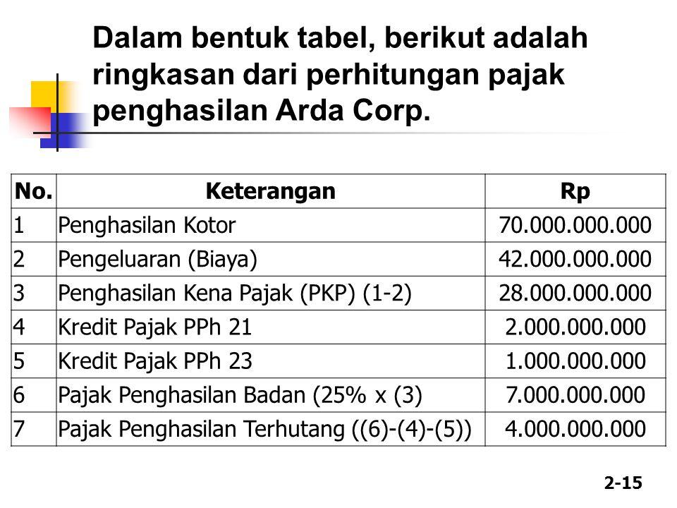Dalam bentuk tabel, berikut adalah ringkasan dari perhitungan pajak penghasilan Arda Corp.