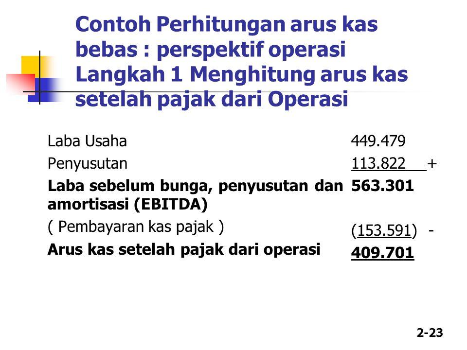 Contoh Perhitungan arus kas bebas : perspektif operasi Langkah 1 Menghitung arus kas setelah pajak dari Operasi